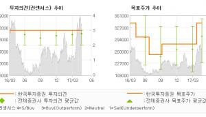 """[ET투자뉴스]롯데쇼핑, """"롯데마트 가치 재평…"""" 매수(유지)-한국투자증권"""
