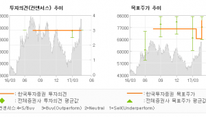 """[ET투자뉴스]솔브레인, """"3D NAND가 이…"""" 매수(유지)-한국투자증권"""