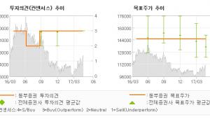 "[ET투자뉴스]KT&G, \""너무 복잡한 변수들…\"" 매수(유지)-동부증권"