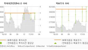 """[ET투자뉴스]대한유화, \""""연간 실적 증가와 …\"""" 매수(유지)-NH투자증권"""