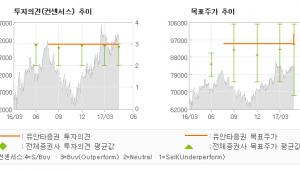 """[ET투자뉴스]키움증권, """"꾸준한 성장을 보여…"""" 매수(유지)-유안타증권"""