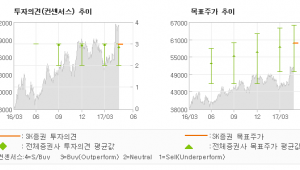"[ET투자뉴스]한국가스공사, ""New Energy…"" 매수-SK증권"
