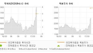 "[ET투자뉴스]유니슨, ""국내 풍력업체들 수…"" 매수(유지)-유진투자증권"