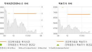 "[ET투자뉴스]오가닉티코스메틱, ""2분기 본격적인 가…"" 매수(유지)-유진투자증권"