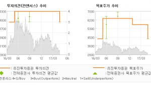 """[ET투자뉴스]크리스탈신소재, """"2분기 2공장 플레…"""" 매수(하향)-유진투자증권"""