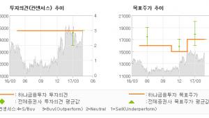 """[ET투자뉴스]평화정공, """"지배구조 개편은 주…"""" 매수-하나금융투자"""