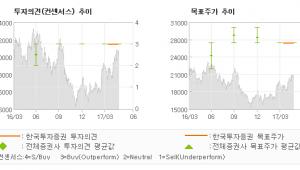 "[ET투자뉴스]송원산업, ""향후 구조적 성장 …"" 매수(유지)-한국투자증권"