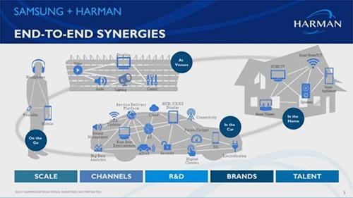 三星和哈曼创造的协同概念图(图片来源:韩国《电子新闻》)