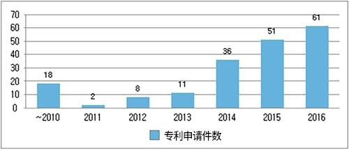 分年度智能型虚拟秘书专利申请情况(图片来源:韩国《电子新闻》)