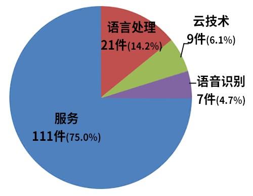 近三年间(2014-2016年)智能型虚拟秘书专利申请情况(图片来源:韩国《电子新闻》)