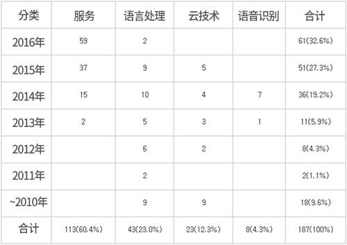 分行业智能型虚拟秘书相关细节技术专利申请情况(图片来源:韩国《电子新闻》)