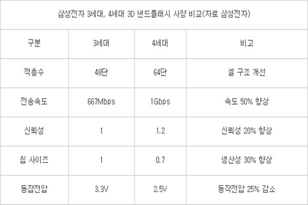 ■Comparison of specifications between Samsung Electronics' 3rd generation and 4th generation 3D NAND flash memories 