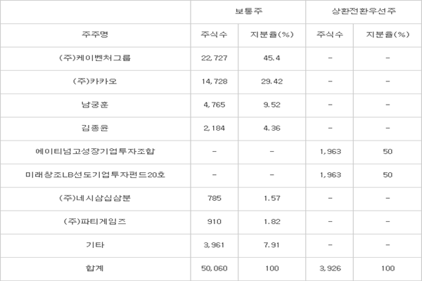 ■Current situation of Kakao Games' stocks