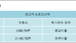 [ET투자뉴스][엔케이 지분 변동] 박윤소 외 4명 6.09%p 증가, 39.82% 보유
