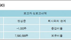 [ET투자뉴스][티에스이 지분 변동] 권상준 외 8명 -0.01%p 감소, 68.62% 보유