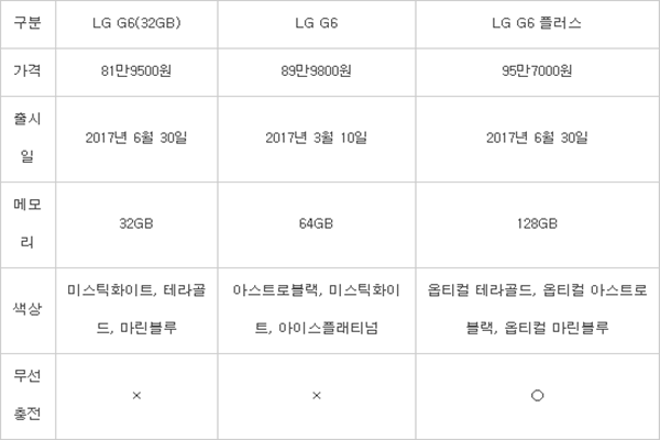 ■Prices, release dates, and specifications of LG G6 and its derived models ▲LG G6 (32GB) ΔPrice: $720 (819,500 KRW) ΔRelease date: 6/30/17 ΔMemory: 32GB ΔColors: Mystic White, Tera Gold, Marine Blue ΔWireless Charging: X ▲LG G6 ΔPrice: $791 (899,800 KRW) ΔRelease date: 3/10/17 ΔMemory: 64GB ΔColors: Astro Black, Mystic White, Ice Platinum ΔWireless Charging: X ▲LG G6 Plus ΔPrice: $841 (957,000 KRW) ΔRelease date: 6/30/17 ΔMemory: 128GB ΔColors: Optical Tera Gold, Optical Astro Black, Optical Marine Blue ΔWireless Charging: O