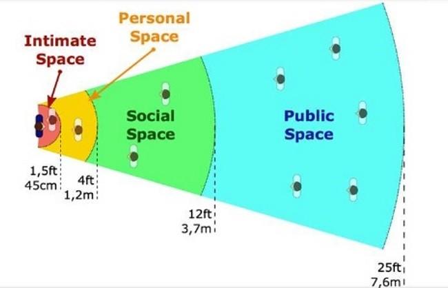 [Joyce의 세상물정 영어] How close is too close?  지나치게 가까운 거리는 얼만큼?  personal space
