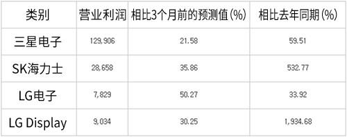 电子行业主要企业第二季度业绩预测