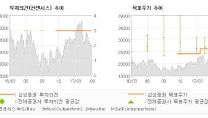 """[ET투자뉴스]대원제약, """"2분기 광고비 증가…"""" 매수-삼성증권"""
