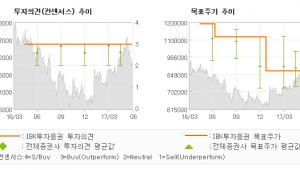 "[ET투자뉴스]오뚜기, ""함흥비빔면 등 여름…"" 매수(유지)-IBK투자증권"
