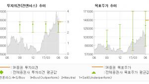 """[ET투자뉴스]현대미포조선, """"관계사 보유지분 처…"""" 매수(재개)-SK증권"""