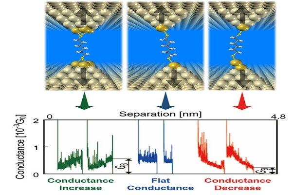 Patterns of changes in conductivity due to coupling of metal electrodes, atomic structures, and external force