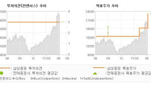"""[ET투자뉴스]에코프로, """"하이니켈 삼원계 재…"""" 매수-삼성증권"""
