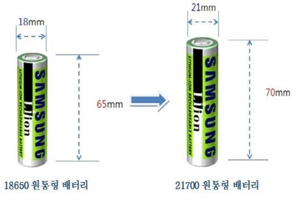 Comparison in size between Samsung SDI's cylindrical battery '18650' and '21700'