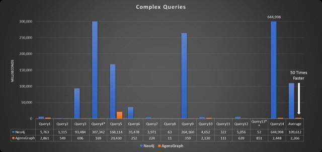 *Query14: Neo4j의 경우 결과 도출까지 10분 이상이 소요되어, 차트 상의 범위에서 넘어가므로 수치로 표기