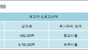 [ET투자뉴스][서원인텍 지분 변동] 김재윤-2.97%p 감소, 30.9% 보유