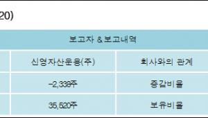 [ET투자뉴스][남양유업 지분 변동] 신영자산운용(주) 외 3명 -0.33%p 감소, 4.93% 보유