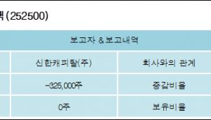 [ET투자뉴스][IBKS지엠비스팩 지분 변동] 신한캐피탈(주) 외 1명 -6.11%p 감소, 0% 보유