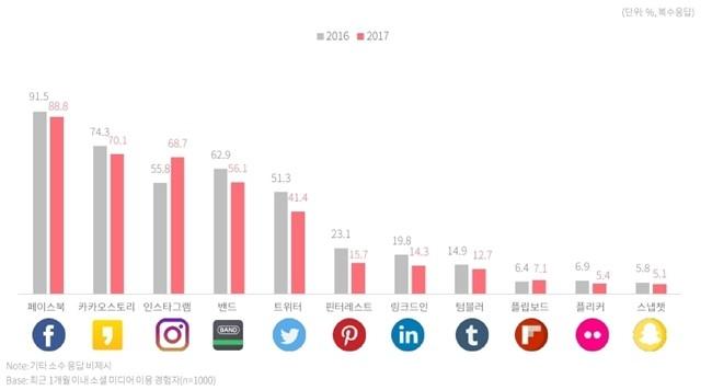 국내 인터넷 이용자의 소셜 미디어 가입현황
