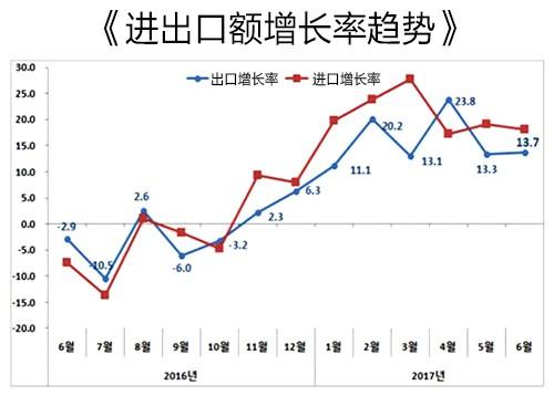 韩国出口额连续6个月呈两位数增长