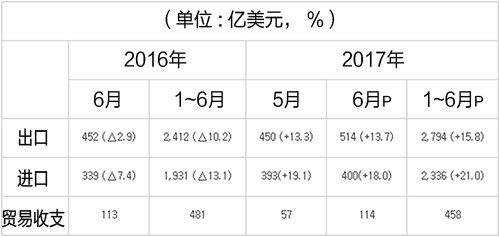6月进出口业绩(通关基准暂定值)