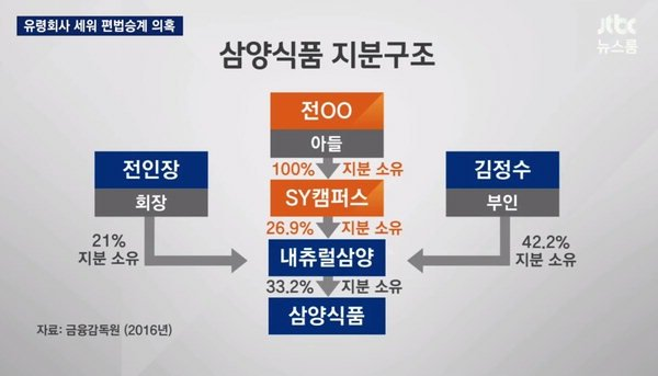 """삼양식품 오너일가 일감 몰아주기 의혹, 사측 """"유령회사는 아니다"""""""
