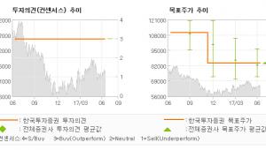"""[ET투자뉴스]이노션, """"하반기 분위기 반전…"""" 매수(유지)-한국투자증권"""