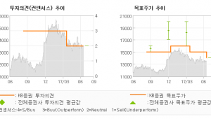 "[ET투자뉴스]대양전기공업, ""신규 수주 회복이 …"" HOLD(유지)-KB증권"