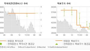 "[ET투자뉴스]연우, ""2Q17 내수와 수…"" 매수(유지)-KB증권"
