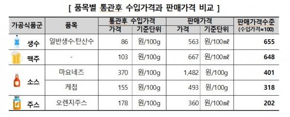 한국소비자원이 국내 백화점과 대형마트에서 판매되는 수입가공식품 가운데 올해 수입가격과 비교 가능한 5개 품목의 통관 후 수입가격과 판매가격이 최소 2배에서 최대 6.6배나 비싸지는 것으로 나타났다. 표=한국소비자원 제공
