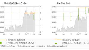 "[ET투자뉴스]팬오션, ""멀리뛰기 위한 발돋…"" 매수(유지)-대신증권"