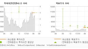 "[ET투자뉴스]한국토지신탁, ""2분기도 이익 개선…"" 매수(유지)-대신증권"