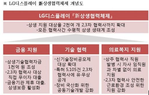 LG디스플레이 상생협력체제, 2~3차 협력사까지 확대