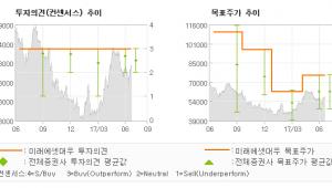 """[ET투자뉴스]호텔신라, """"정상화의 시그널…"""" 매수(유지)-미래에셋대우"""