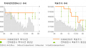 "[ET투자뉴스]아모레퍼시픽, ""핵심은 펀더멘털 경…"" 매수(유지)-미래에셋대우"