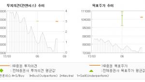 """[ET투자뉴스]매일유업, """"주가 바닥권 탈피 …"""" 매수(신규)-KB증권"""