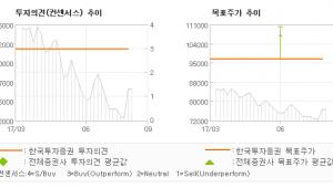 """[ET투자뉴스]매일유업, """"2분분기 어닝 서프…"""" 매수(유지)-한국투자증권"""