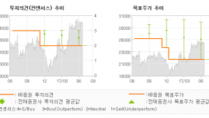 """[ET투자뉴스]하이록코리아, """"전방산업 수주부진 …"""" HOLD(유지)-KB증권"""