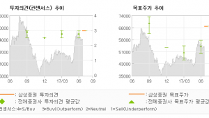 """[ET투자뉴스]제이브이엠, """"한미약품그룹 편입 …"""" 매수-삼성증권"""