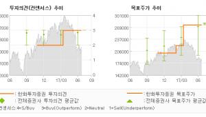 "[ET투자뉴스]한샘, ""우려와 함께 찾아온…"" 매수(유지)-한화투자증권"